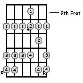 E Sharp Major Scale 9th Position Frets