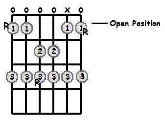 E Sharp Major Scale Open Position Frets