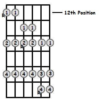 F Flat Major Scale 12th Position Frets