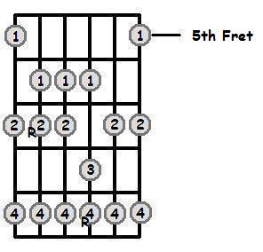 F Flat Major Scale 5th Position Frets