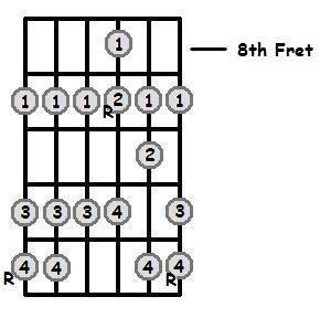 F Flat Major Scale 8th Position Frets