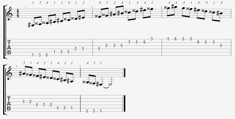 E Sharp Major Scale (E Sharp Ionian) on the Guitar – 5 CAGED Positions, Tabs and Theory