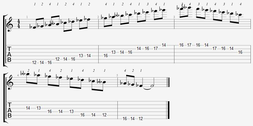 F Flat Major Scale 12th Position Notes
