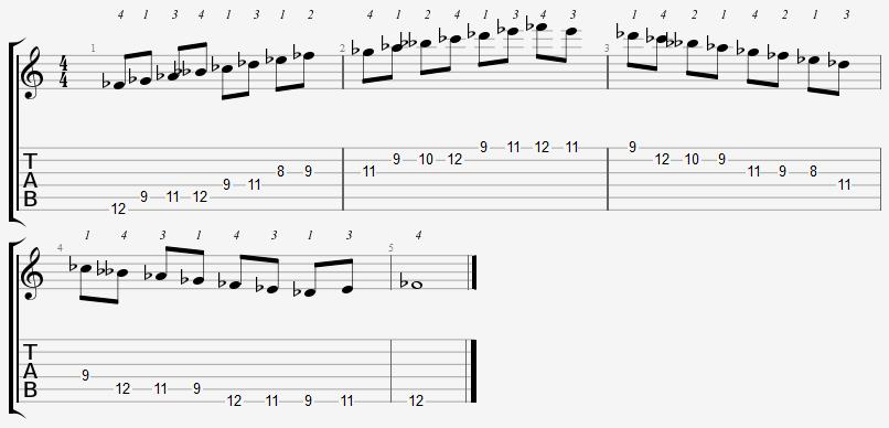F Flat Major Scale 8th Position Notes
