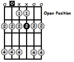 A Lydian Mode Open Position Frets
