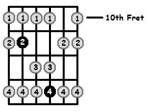 A Flat Lydian Mode 10th Position Frets