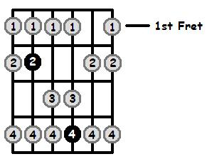 B Lydian Mode 1st Position Frets