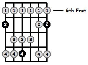 B Lydian Mode 6th Position Frets