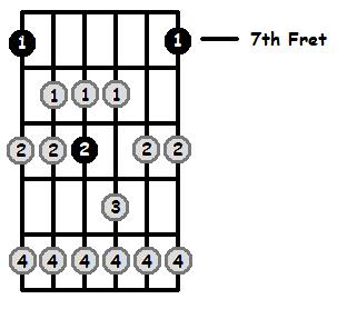 B Lydian Mode 7th Position Frets