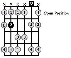 B Lydian Mode Open Position Frets