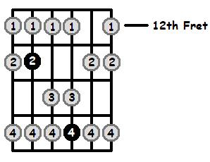 Bb Lydian Mode 12th Position Frets