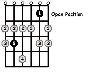 C Lydian Mode Open Position Frets
