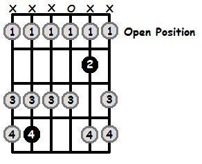 C Sharp Lydian Mode Open Position Frets