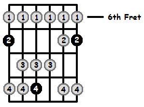 C Flat Lydian Mode 6th Position Frets