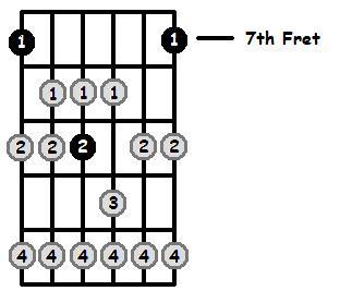 C Flat Lydian Mode 7th Position Frets