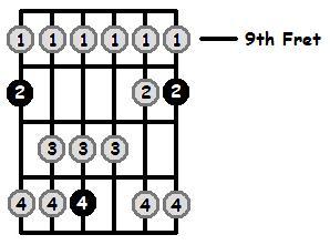D Lydian Mode 9th Position Frets