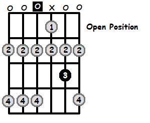 D Lydian Mode Open Position Frets