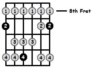 D Flat Lydian Mode 8th Position Frets