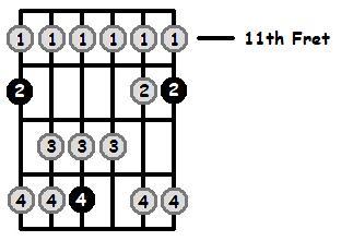 E Lydian Mode 11th Position Frets
