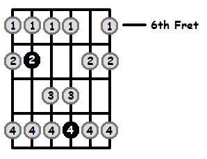E Lydian Mode 6th Position Frets