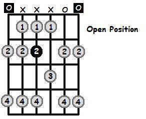 E Lydian Mode Open Position Frets