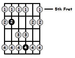 E Flat Lydian Mode 5th Position Frets