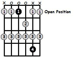 E Flat Lydian Mode Open Position Frets