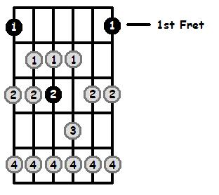 F Lydian Mode 1st Position Frets