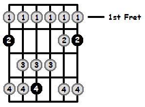 F# Lydian Mode 1st Position Frets