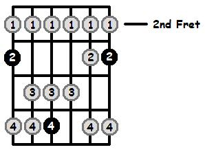 G Lydian Mode 2nd Position Frets