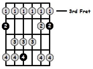 G Sharp Lydian Mode 3rd Position Frets
