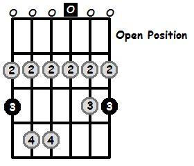 G Lydian Mode Open Position Frets