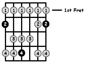 G Flat Lydian Mode 1st Position Frets