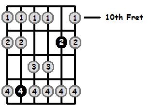 A Sharp Mixolydian Mode 10th Position Frets