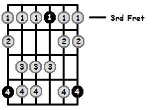 A Sharp Mixolydian Mode 3rd Position Frets