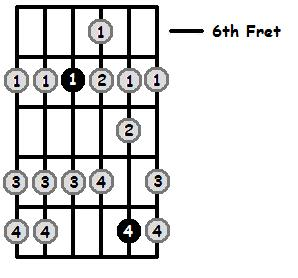 A Mixolydian Mode 6th Position Frets