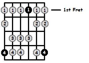 A Flat Mixolydian Mode 1st Position Frets