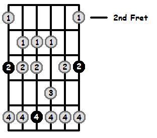 A Flat Mixolydian Mode 2nd Position Frets