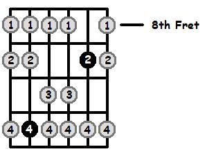 A Flat Mixolydian Mode 8th Position Frets