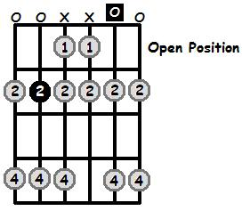 B Mixolydian Mode Open Position Frets