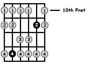 B Flat Mixolydian Mode 10th Position Frets