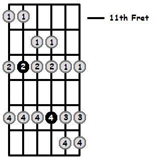 B Flat Mixolydian Mode 11th Position Frets