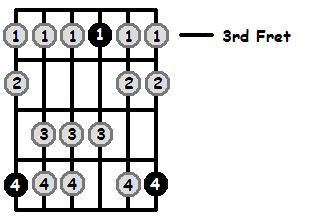 B Flat Mixolydian Mode 3rd Position Frets