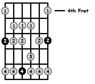 B Flat Mixolydian Mode 4th Position Frets