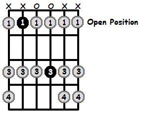 B Flat Mixolydian Mode Open Position Frets