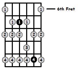 A Phrygian Mode 6th Position Frets