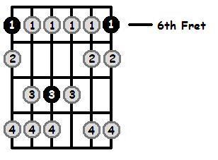 A Sharp Phrygian Mode 6th Position Frets