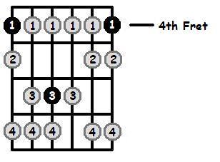 A Flat Phrygian Mode 4th Position Frets