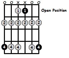 A Flat Phrygian Mode Open Position Frets