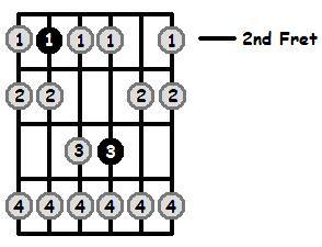 B Phrygian Mode 2nd Position Frets